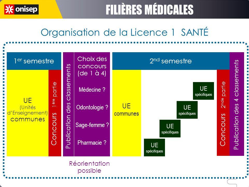 Organisation de la Licence 1 SANTÉ 1 er semestre UE (Unités dEnseignement) communes Choix des concours (de 1 à 4) Médecine ? Odontologie ? Sage-femme