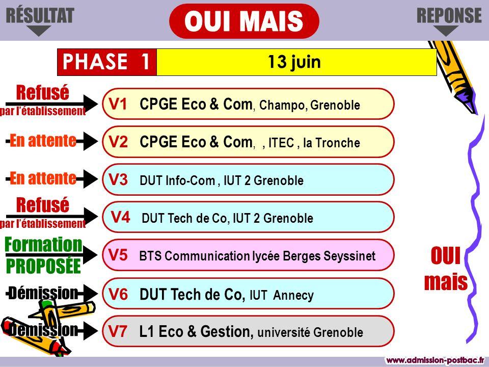 REPONSERÉSULTAT 13 juin Formation PROPOSÉE V1 CPGE Eco & Com, Champo, Grenoble V3 DUT Info-Com, IUT 2 Grenoble V4 DUT Tech de Co, IUT 2 Grenoble V6 DU
