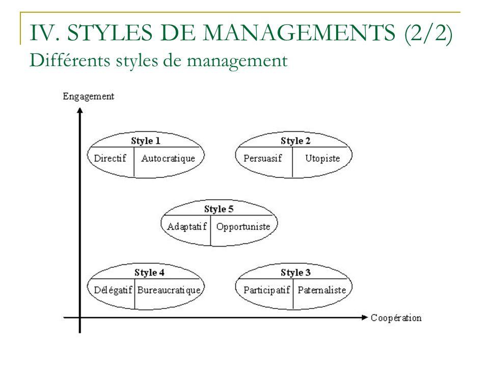 IV. STYLES DE MANAGEMENTS (2/2) Différents styles de management