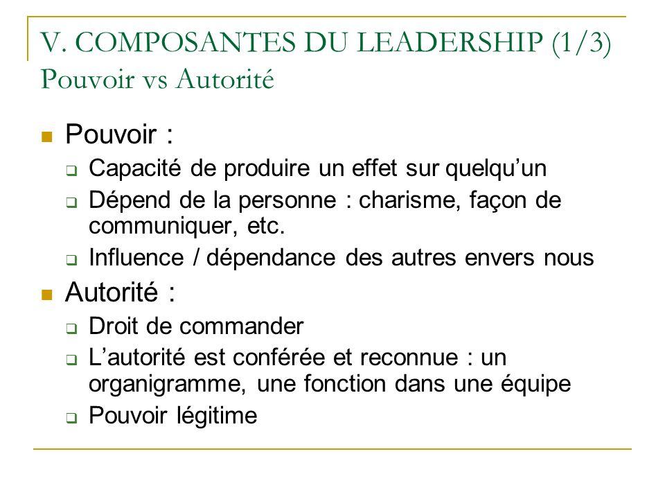 V. COMPOSANTES DU LEADERSHIP (1/3) Pouvoir vs Autorité Pouvoir : Capacité de produire un effet sur quelquun Dépend de la personne : charisme, façon de