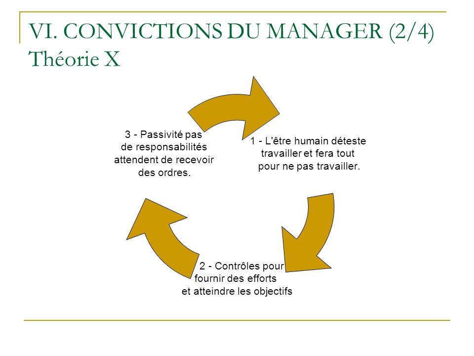 VI. CONVICTIONS DU MANAGER (2/4) Théorie X 1 - L'être humain déteste travailler et fera tout pour ne pas travailler. 2 - Contrôles pour fournir des ef