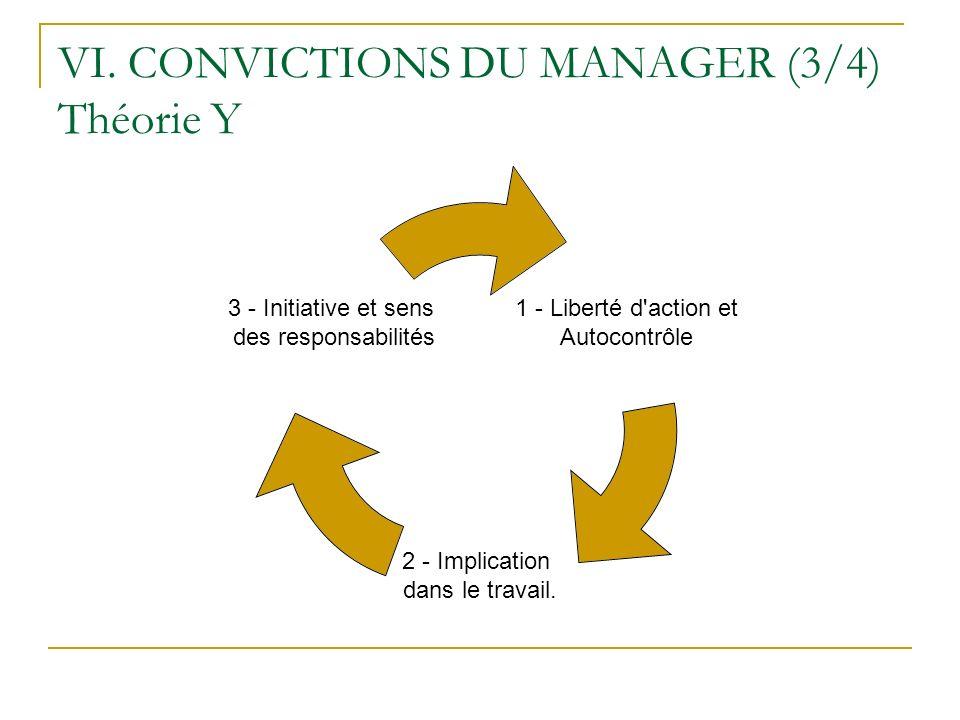 VI. CONVICTIONS DU MANAGER (3/4) Théorie Y 1 - Liberté d'action et Autocontrôle 2 - Implication dans le travail. 3 - Initiative et sens des responsabi