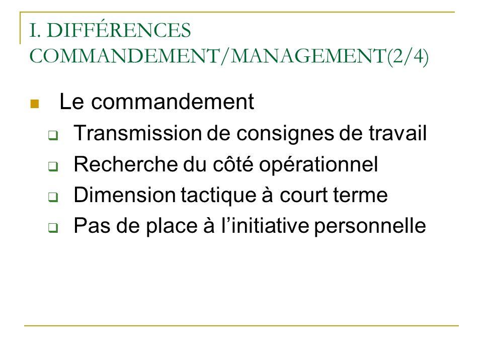 I. DIFFÉRENCES COMMANDEMENT/MANAGEMENT(2/4) Le commandement Transmission de consignes de travail Recherche du côté opérationnel Dimension tactique à c