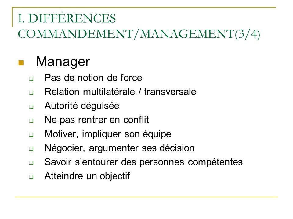 I. DIFFÉRENCES COMMANDEMENT/MANAGEMENT(3/4) Manager Pas de notion de force Relation multilatérale / transversale Autorité déguisée Ne pas rentrer en c