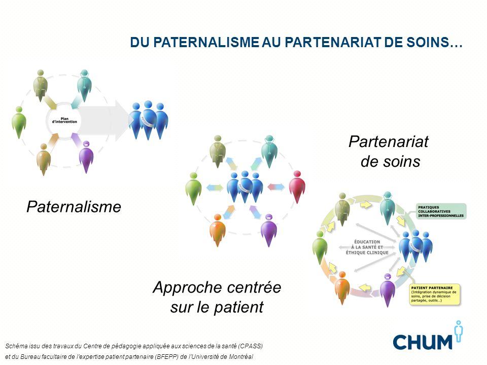 DU PATERNALISME AU PARTENARIAT DE SOINS… Paternalisme Approche centrée sur le patient Partenariat de soins Schéma issu des travaux du Centre de pédago