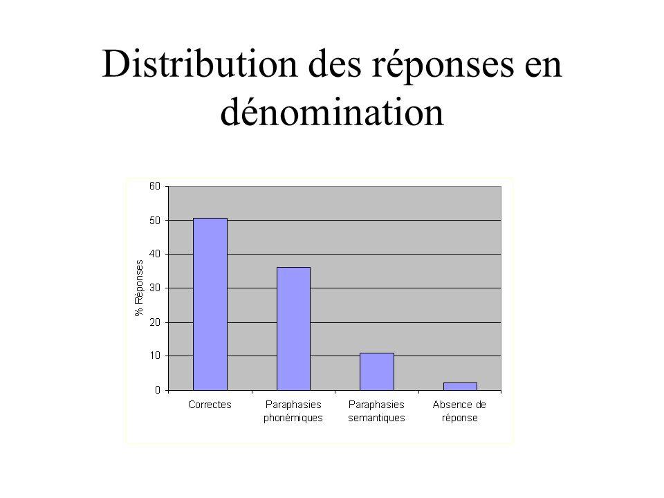 Distribution des réponses en dénomination