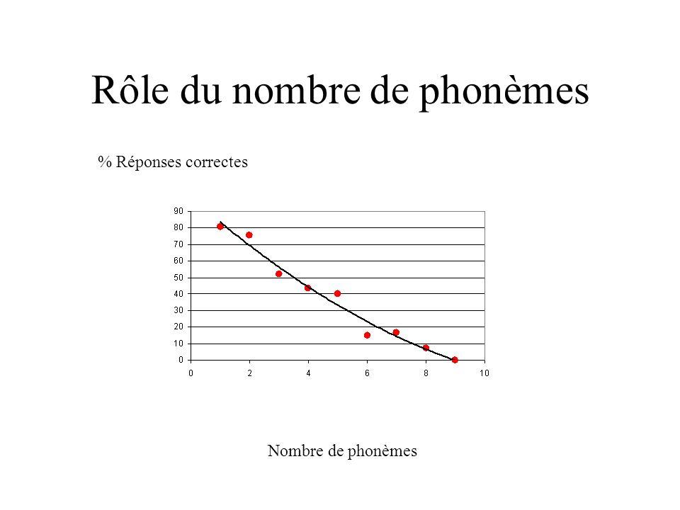 Rôle du nombre de phonèmes % Réponses correctes Nombre de phonèmes