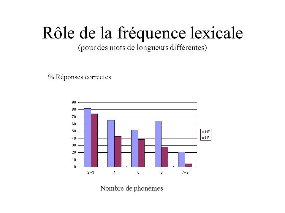 Rôle de la fréquence lexicale (pour des mots de longueurs différentes) % Réponses correctes Nombre de phonèmes