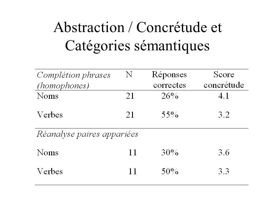 Abstraction / Concrétude et Catégories sémantiques