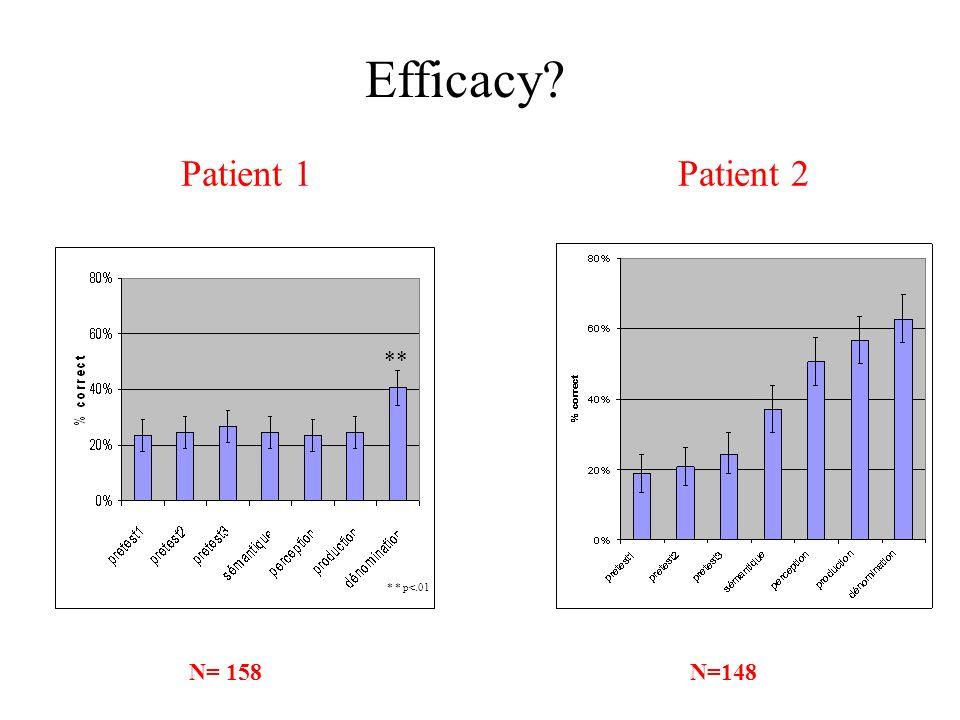 Efficacy Patient 2 N=148 Patient 1 ** * * p<.01 N= 158