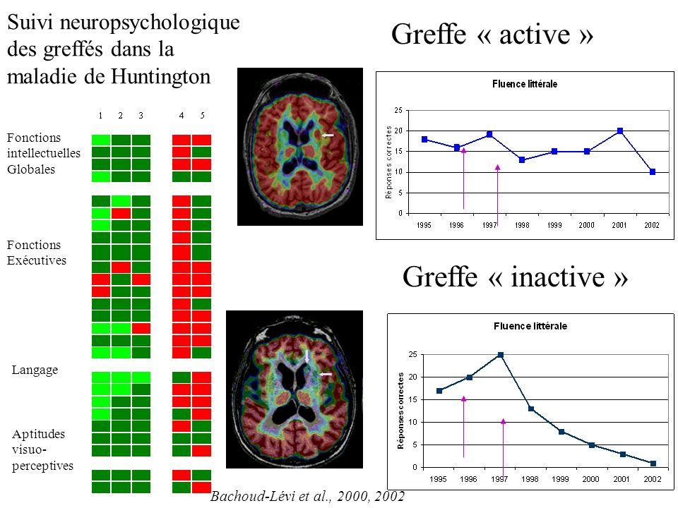 Greffe « active » Greffe « inactive » Fonctions intellectuelles Globales Fonctions Exécutives Langage Aptitudes visuo- perceptives Suivi neuropsychologique des greffés dans la maladie de Huntington Bachoud-Lévi et al., 2000, 2002