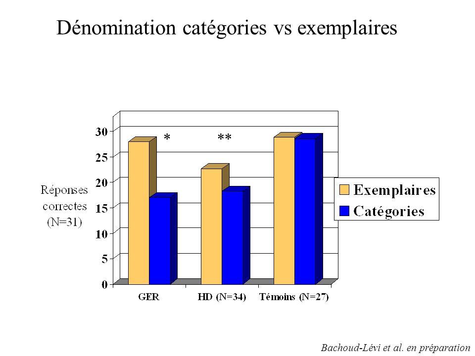 Dénomination catégories vs exemplaires *** Bachoud-Lévi et al. en préparation