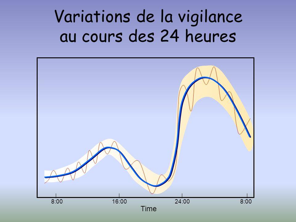 Time 8:0016:008:0024:00 Variations de la vigilance au cours des 24 heures
