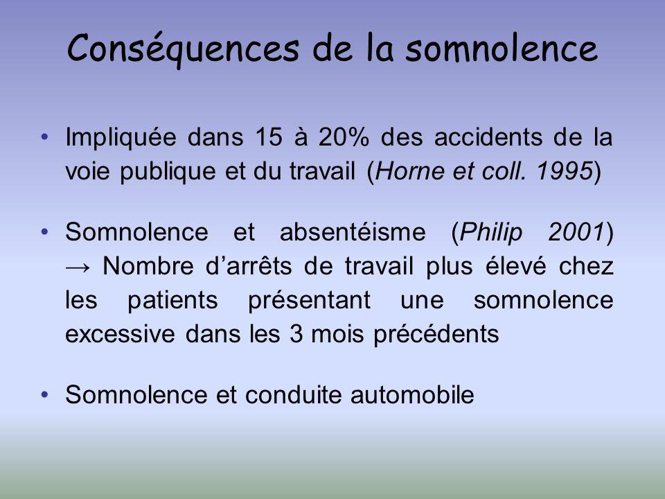 Conséquences de la somnolence Impliquée dans 15 à 20% des accidents de la voie publique et du travail (Horne et coll. 1995) Somnolence et absentéisme