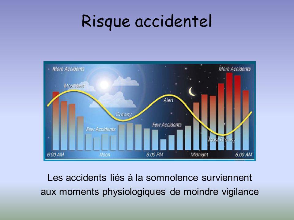 Risque accidentel Les accidents liés à la somnolence surviennent aux moments physiologiques de moindre vigilance