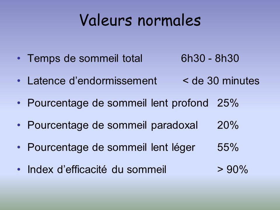 Valeurs normales Temps de sommeil total 6h30 - 8h30 Latence dendormissement < de 30 minutes Pourcentage de sommeil lent profond25% Pourcentage de somm