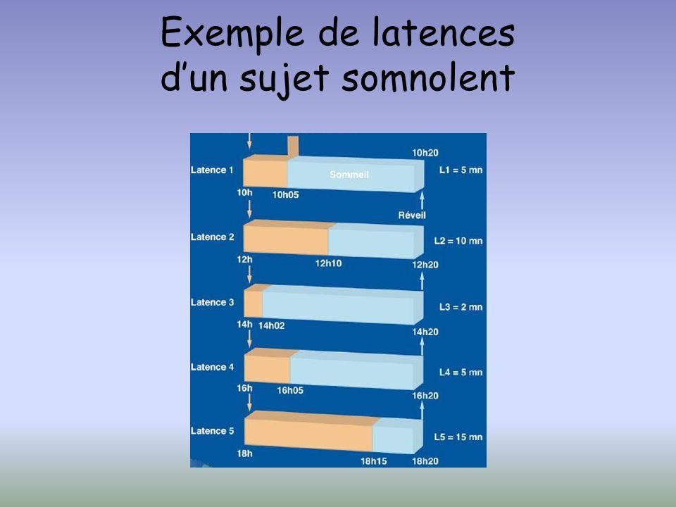 Exemple de latences dun sujet somnolent