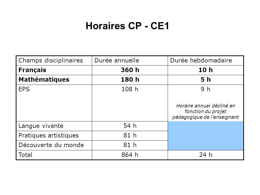 Horaires CP - CE1 Champs disciplinairesDurée annuelleDurée hebdomadaire Français360 h10 h Mathématiques180 h5 h EPS108 h 9 h Horaire annuel décliné en