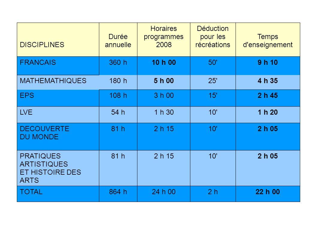DISCIPLINES Durée annuelle Horaires programmes 2008 Déduction pour les récréations Temps d'enseignement FRANCAIS360 h10 h 0050'9 h 10 MATHEMATHIQUES18