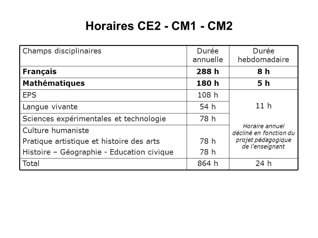 Horaires CE2 - CM1 - CM2 Champs disciplinairesDurée annuelle Durée hebdomadaire Français288 h8 h Mathématiques180 h5 h EPS108 h 11 h Horaire annuel dé
