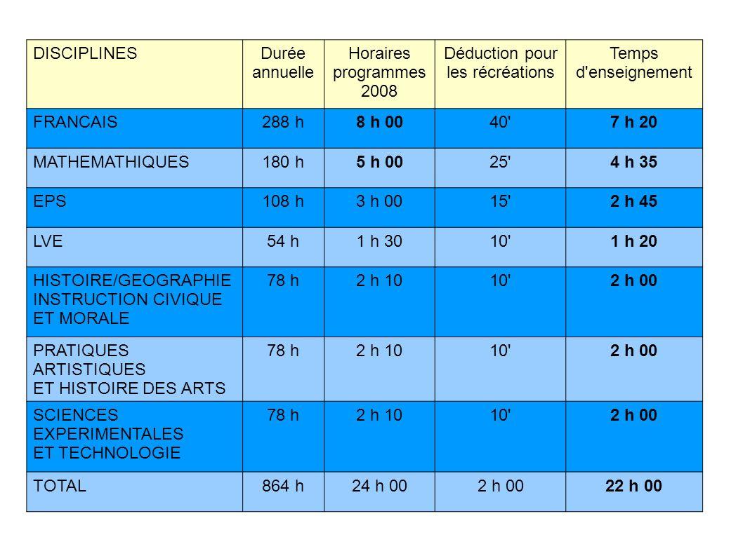 DISCIPLINESDurée annuelle Horaires programmes 2008 Déduction pour les récréations Temps d'enseignement FRANCAIS288 h8 h 0040'7 h 20 MATHEMATHIQUES180