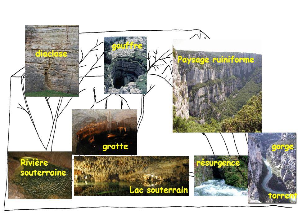 Paysage ruiniforme gouffre grotte Rivière souterraine Lac souterrain résurgence gorge torrent diaclase