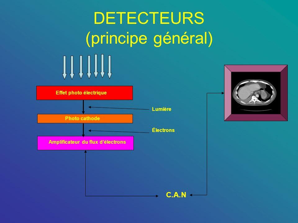 DETECTEURS (principe général) C.A.N Effet photo électrique Photo cathode Amplificateur du flux délectrons Lumière Électrons