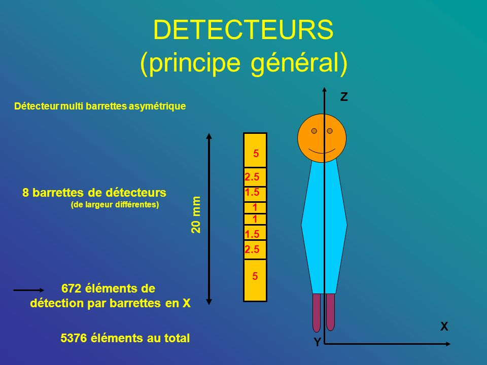 DETECTEURS (principe général) Z X Y Détecteur multi barrettes asymétrique 1 1 1.5 2.5 5 1.5 2.5 5 20 mm 8 barrettes de détecteurs (de largeur différen