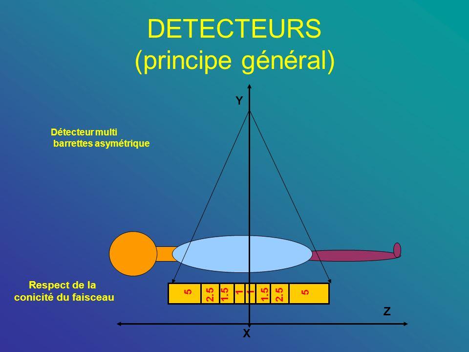 DETECTEURS (principe général) 11 1.52.5 5 1.52.5 5 Détecteur multi barrettes asymétrique Respect de la conicité du faisceau X Y Z