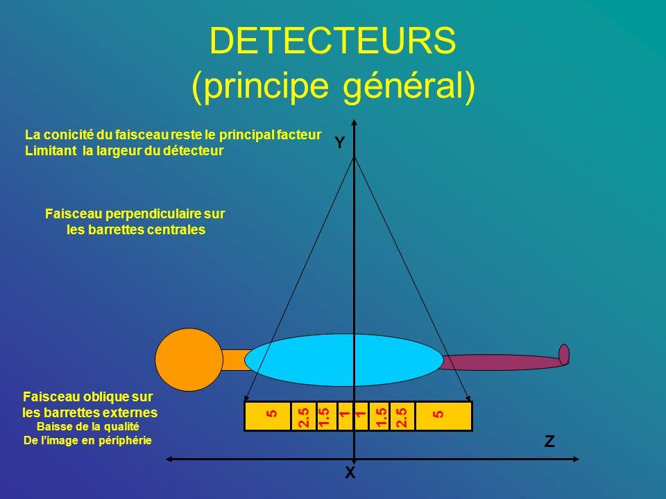 DETECTEURS (principe général) 11 1.52.5 5 1.52.5 5 La conicité du faisceau reste le principal facteur Limitant la largeur du détecteur X Y Z Faisceau