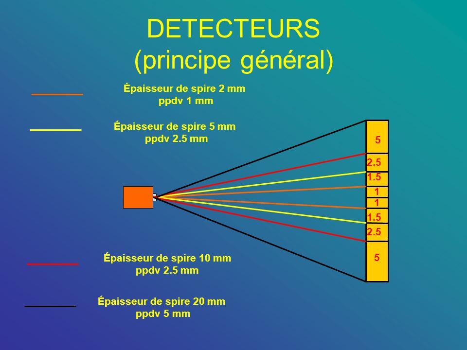 DETECTEURS (principe général) 1 1 1.5 2.5 5 1.5 2.5 5 Épaisseur de spire 2 mm ppdv 1 mm Épaisseur de spire 5 mm ppdv 2.5 mm Épaisseur de spire 10 mm p