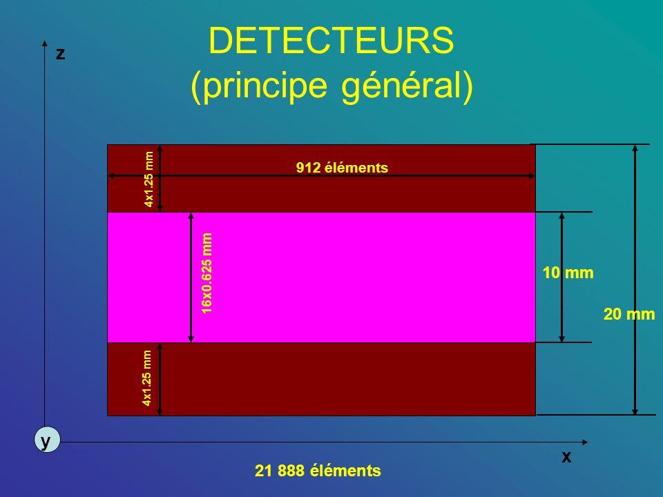 DETECTEURS (principe général) z x y 912 éléments 4x1.25 mm 16x0.625 mm 21 888 éléments 10 mm 20 mm