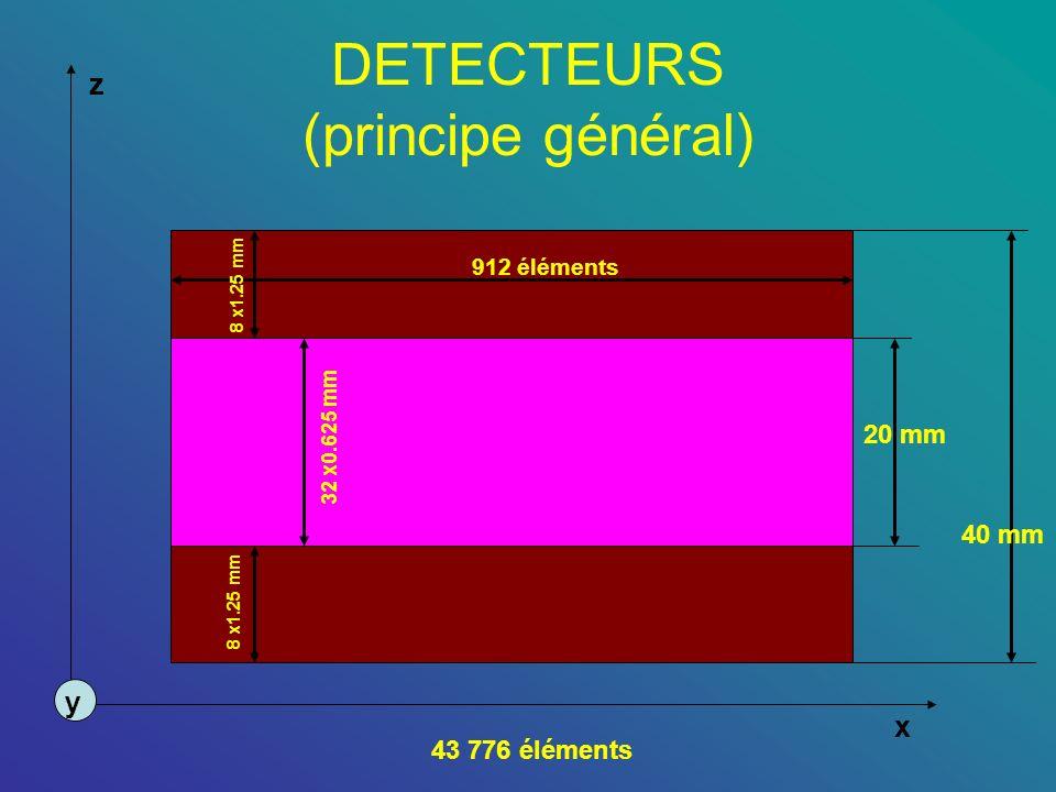 DETECTEURS (principe général) z x y 912 éléments 8 x1.25 mm 32 x0.625 mm 43 776 éléments 20 mm 40 mm