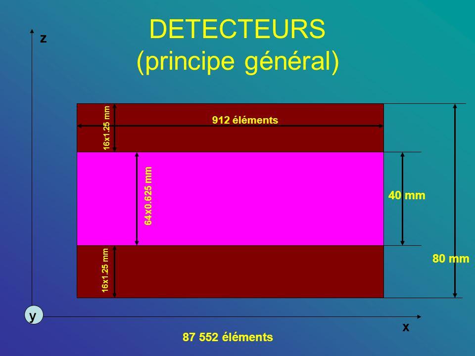 DETECTEURS (principe général) z x y 912 éléments 16x1.25 mm 64x0.625 mm 87 552 éléments 40 mm 80 mm