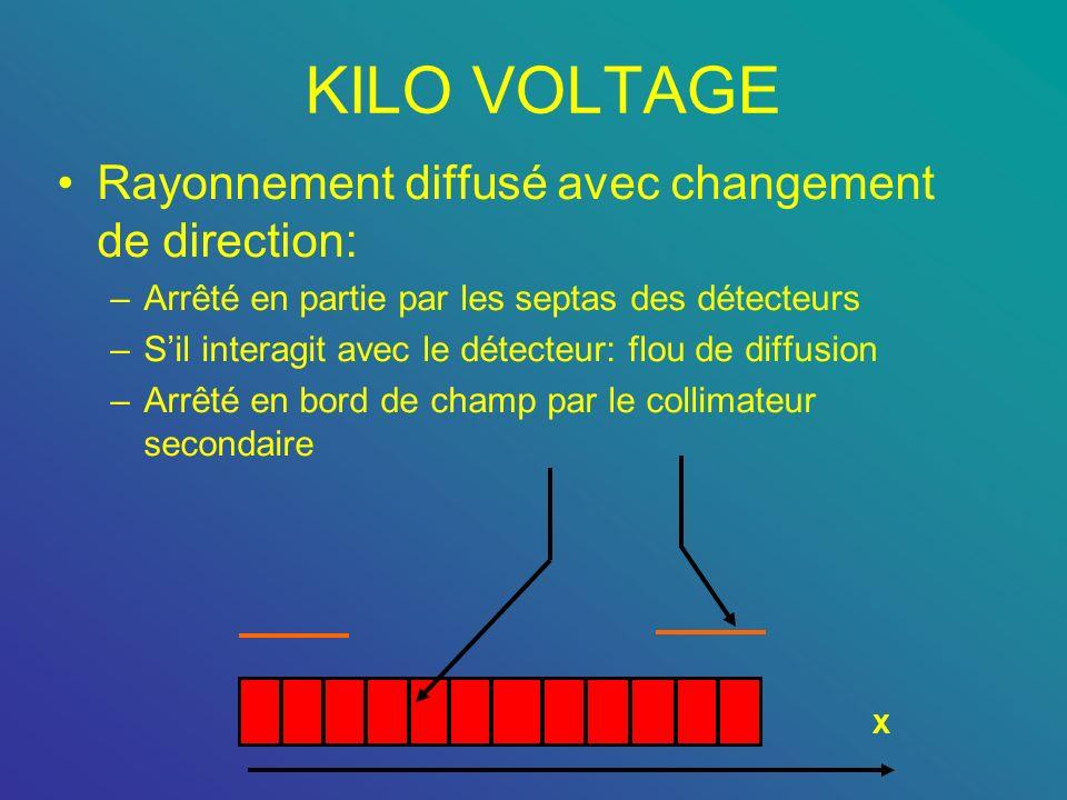 KILO VOLTAGE Rayonnement diffusé avec changement de direction: –Arrêté en partie par les septas des détecteurs –Sil interagit avec le détecteur: flou