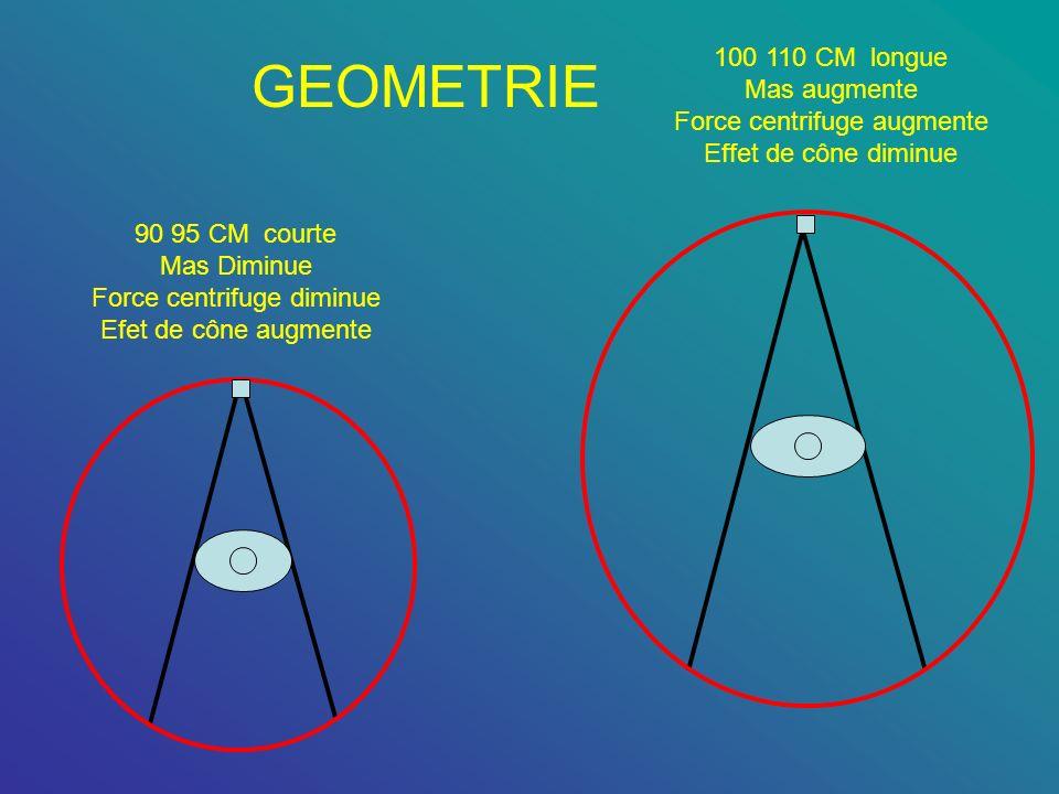 GEOMETRIE 90 95 CM courte Mas Diminue Force centrifuge diminue Efet de cône augmente 100 110 CM longue Mas augmente Force centrifuge augmente Effet de