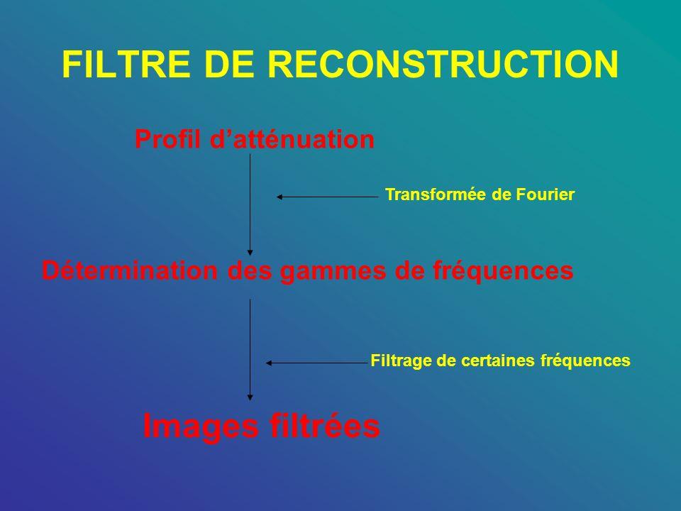 FILTRE DE RECONSTRUCTION Profil datténuation Transformée de Fourier Détermination des gammes de fréquences Images filtrées Filtrage de certaines fréqu