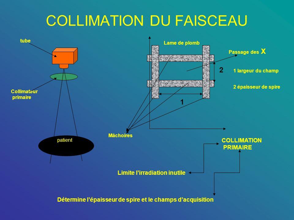 COLLIMATION DU FAISCEAU 1 2 Lame de plomb Mâchoires Passage des X COLLIMATION PRIMAIRE Limite lirradiation inutile Détermine lépaisseur de spire et le