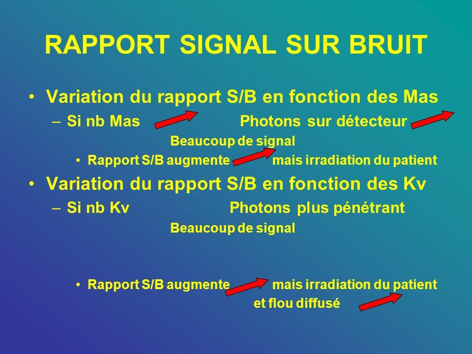 RAPPORT SIGNAL SUR BRUIT Variation du rapport S/B en fonction des Mas –Si nb Mas Photons sur détecteur Beaucoup de signal Rapport S/B augmente mais ir