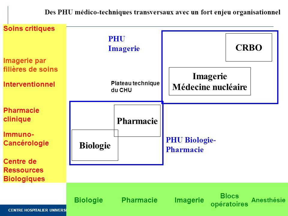 CENTRE HOSPITALIER UNIVERSITAIRE DE NANTES Page 8 Des PHU médico-techniques transversaux avec un fort enjeu organisationnel Soins critiques Imagerie p