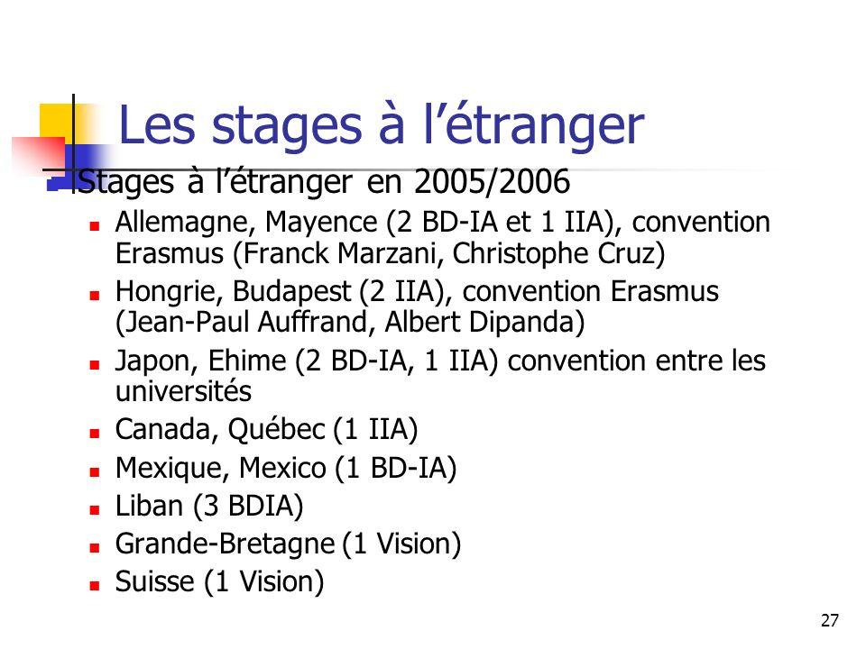 27 Les stages à létranger Stages à létranger en 2005/2006 Allemagne, Mayence (2 BD-IA et 1 IIA), convention Erasmus (Franck Marzani, Christophe Cruz) Hongrie, Budapest (2 IIA), convention Erasmus (Jean-Paul Auffrand, Albert Dipanda) Japon, Ehime (2 BD-IA, 1 IIA) convention entre les universités Canada, Québec (1 IIA) Mexique, Mexico (1 BD-IA) Liban (3 BDIA) Grande-Bretagne (1 Vision) Suisse (1 Vision)