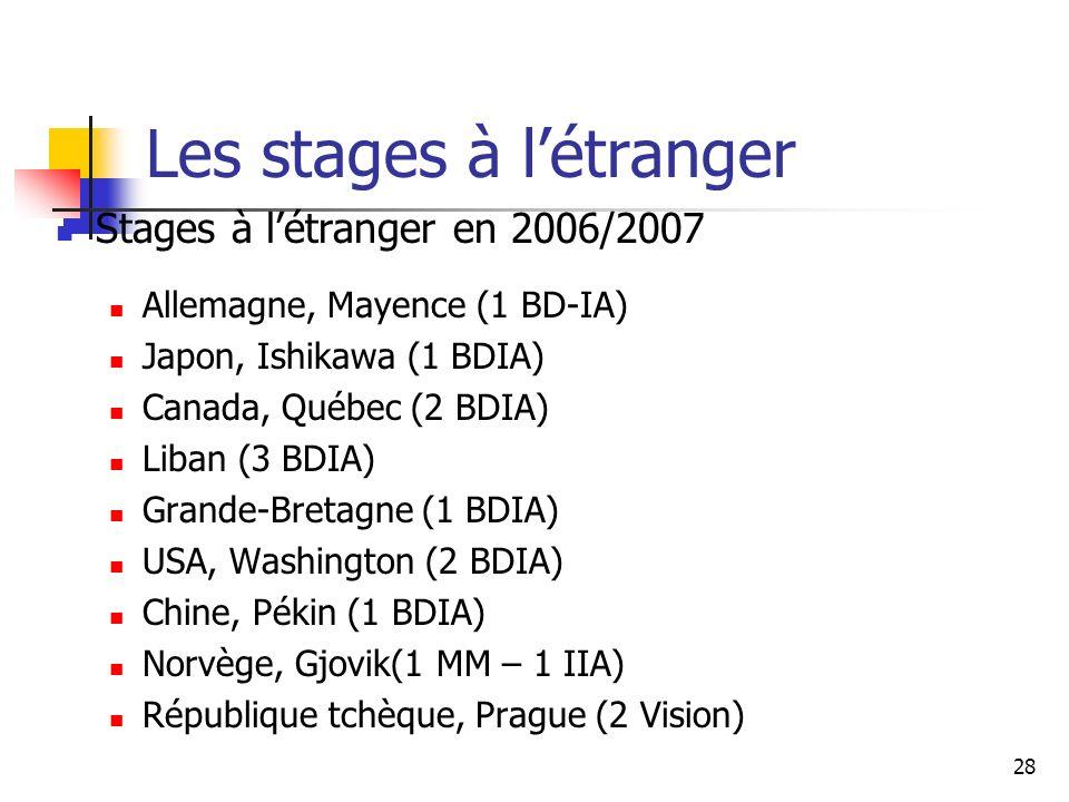 28 Les stages à létranger Stages à létranger en 2006/2007 Allemagne, Mayence (1 BD-IA) Japon, Ishikawa (1 BDIA) Canada, Québec (2 BDIA) Liban (3 BDIA) Grande-Bretagne (1 BDIA) USA, Washington (2 BDIA) Chine, Pékin (1 BDIA) Norvège, Gjovik(1 MM – 1 IIA) République tchèque, Prague (2 Vision)