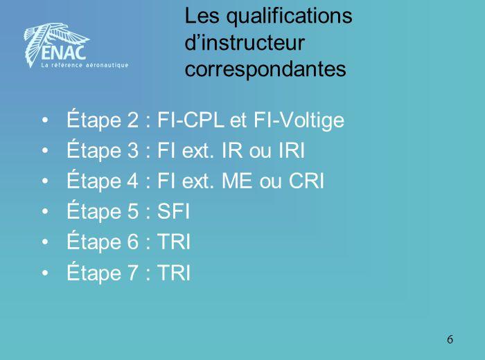 6 Les qualifications dinstructeur correspondantes Étape 2 : FI-CPL et FI-Voltige Étape 3 : FI ext. IR ou IRI Étape 4 : FI ext. ME ou CRI Étape 5 : SFI