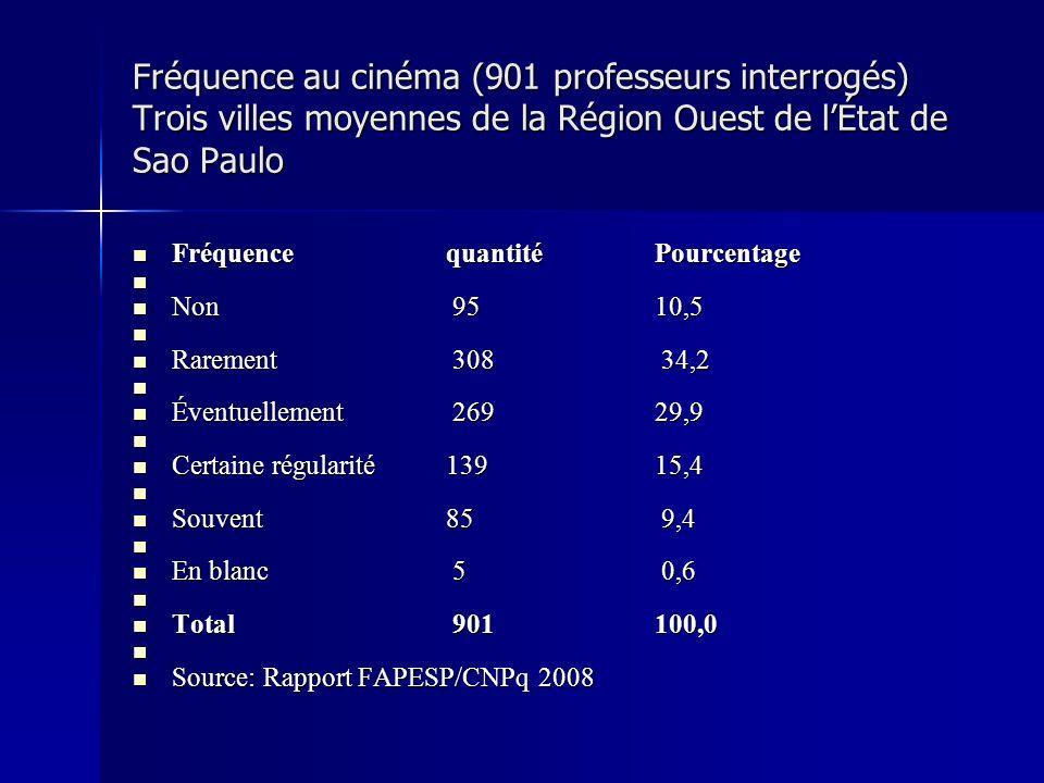 Fréquence au cinéma (901 professeurs interrogés) Trois villes moyennes de la Région Ouest de lÉtat de Sao Paulo Fréquence quantitéPourcentage Fréquence quantitéPourcentage Non 95 10,5 Non 95 10,5 Rarement 308 34,2 Rarement 308 34,2 Éventuellement 269 29,9 Éventuellement 269 29,9 Certaine régularité139 15,4 Certaine régularité139 15,4 Souvent 85 9,4 Souvent 85 9,4 En blanc 5 0,6 En blanc 5 0,6 Total 901100,0 Total 901100,0 Source: Rapport FAPESP/CNPq 2008 Source: Rapport FAPESP/CNPq 2008