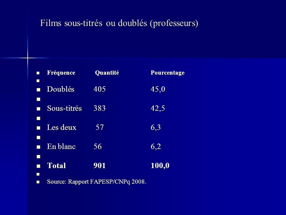 Films sous-titrés ou doublés (professeurs) Films sous-titrés ou doublés (professeurs) Fréquence QuantitéPourcentage Fréquence QuantitéPourcentage Doublés 40545,0 Doublés 40545,0 Sous-titrés 38342,5 Sous-titrés 38342,5 Les deux 576,3 Les deux 576,3 En blanc 566,2 En blanc 566,2 Total 901100,0 Total 901100,0 Source: Rapport FAPESP/CNPq 2008.