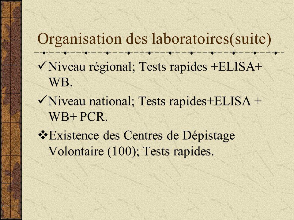 II.Stratégies de diagnostic. 1.Organisation des laboratoires Existence des laboratoires Vih à tous les niveaux de la pyramide sanitaire: Niveau centra