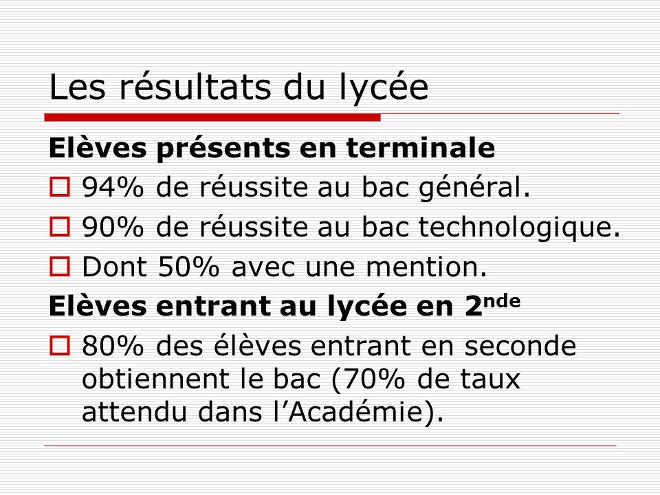 Les résultats du lycée Elèves présents en terminale 94% de réussite au bac général. 90% de réussite au bac technologique. Dont 50% avec une mention. E