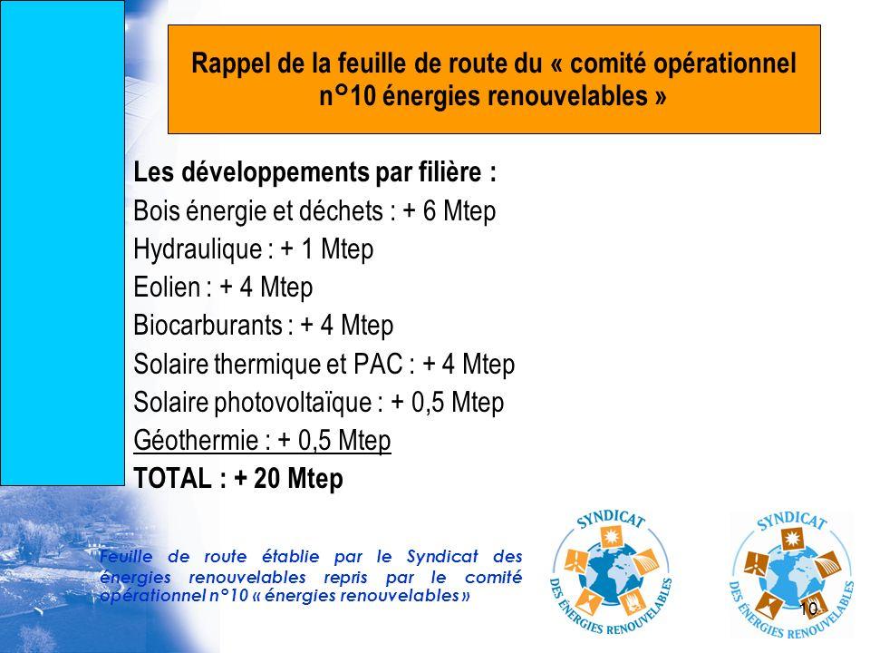 10 Rappel de la feuille de route du « comité opérationnel n°10 énergies renouvelables » Les développements par filière : Bois énergie et déchets : + 6