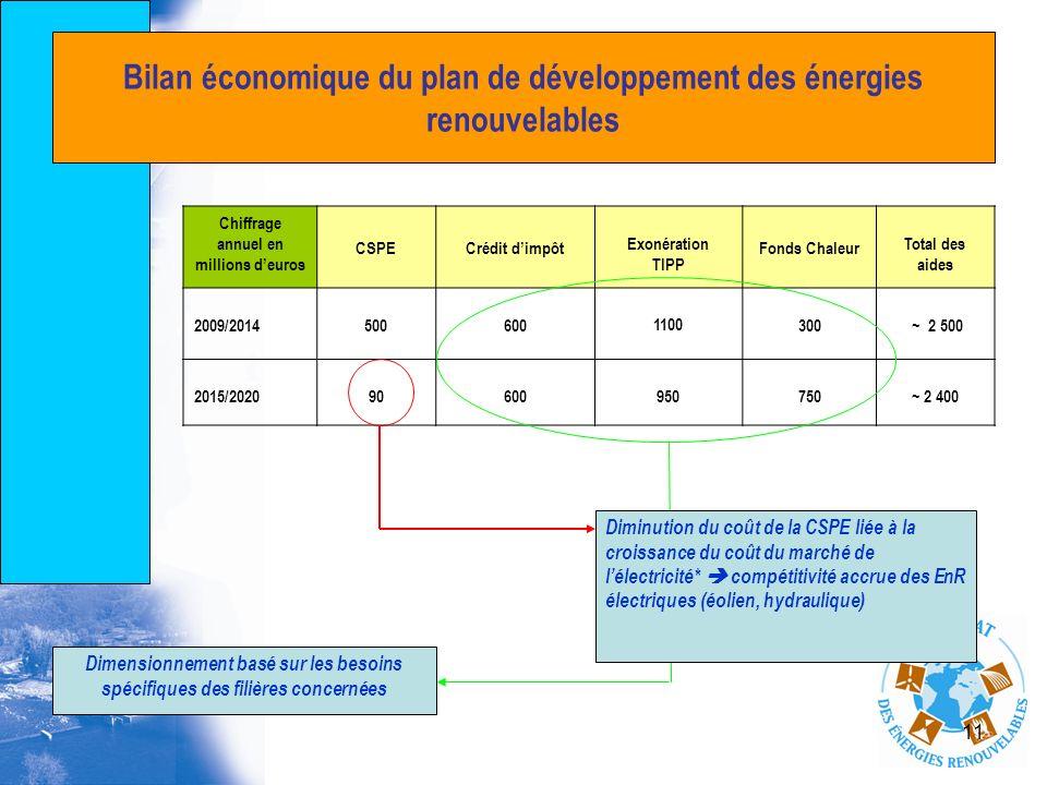 11 Bilan économique du plan de développement des énergies renouvelables Chiffrage annuel en millions deuros CSPECrédit dimpôt Exonération TIPP Fonds C