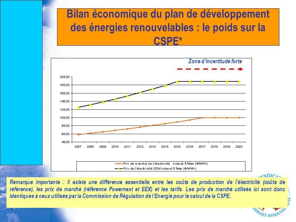 12 Bilan économique du plan de développement des énergies renouvelables : le poids sur la CSPE* Remarque importante : il existe une différence essenti